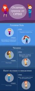 Профилактика гриппа и ОРВИ